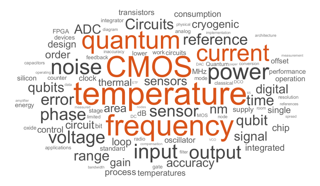 World cloud extracted from my papers